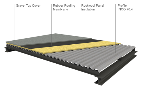 Gravel Cover Deck Roof Components